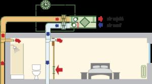ventilation vmc simple double flux thermodynamique charleroi neltane. Black Bedroom Furniture Sets. Home Design Ideas